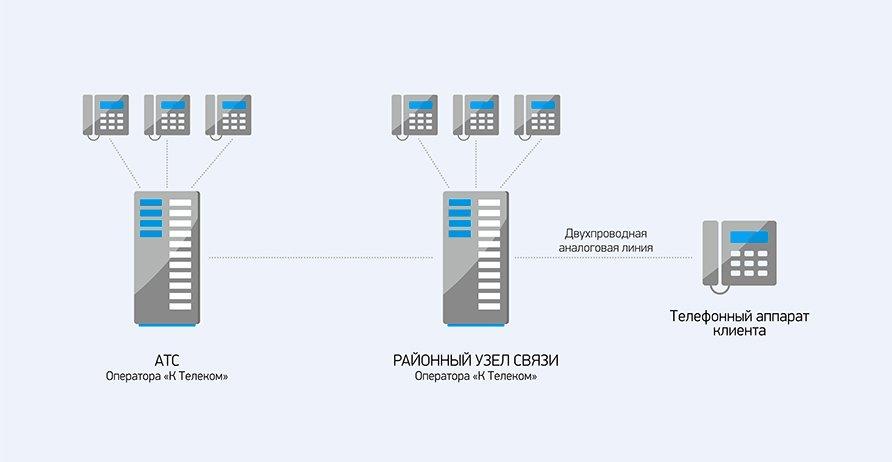 Схема подключения услуг Телефонной связи